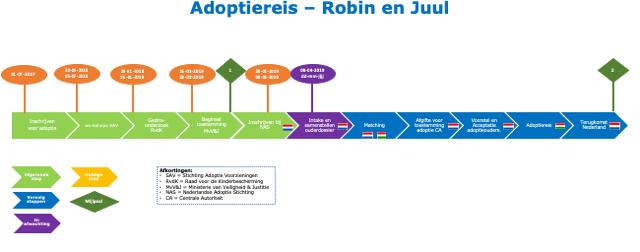 Adoptie stappen in een overzicht